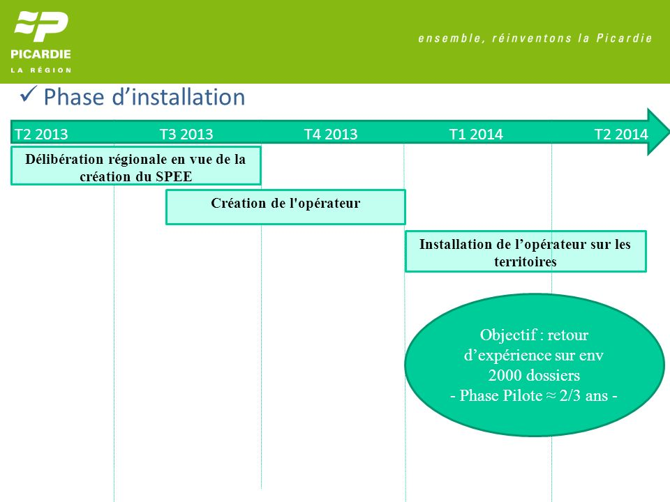 Installation de lopérateur sur les territoires T2 2013T3 2013T4 2013T1 2014T2 2014 Délibération régionale en vue de la création du SPEE Création de l opérateur Objectif : retour dexpérience sur env 2000 dossiers - Phase Pilote 2/3 ans - Phase dinstallation