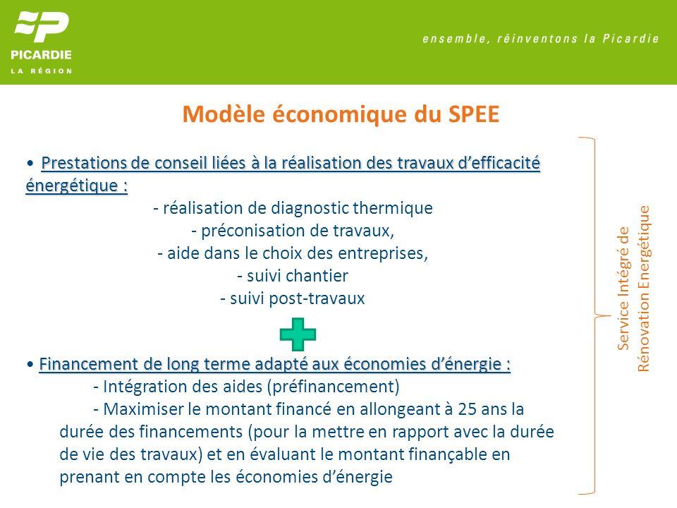Modèle économique du SPEE Service Intégré de Rénovation Energétique Prestations de conseil liées à la réalisation des travaux defficacité énergétique
