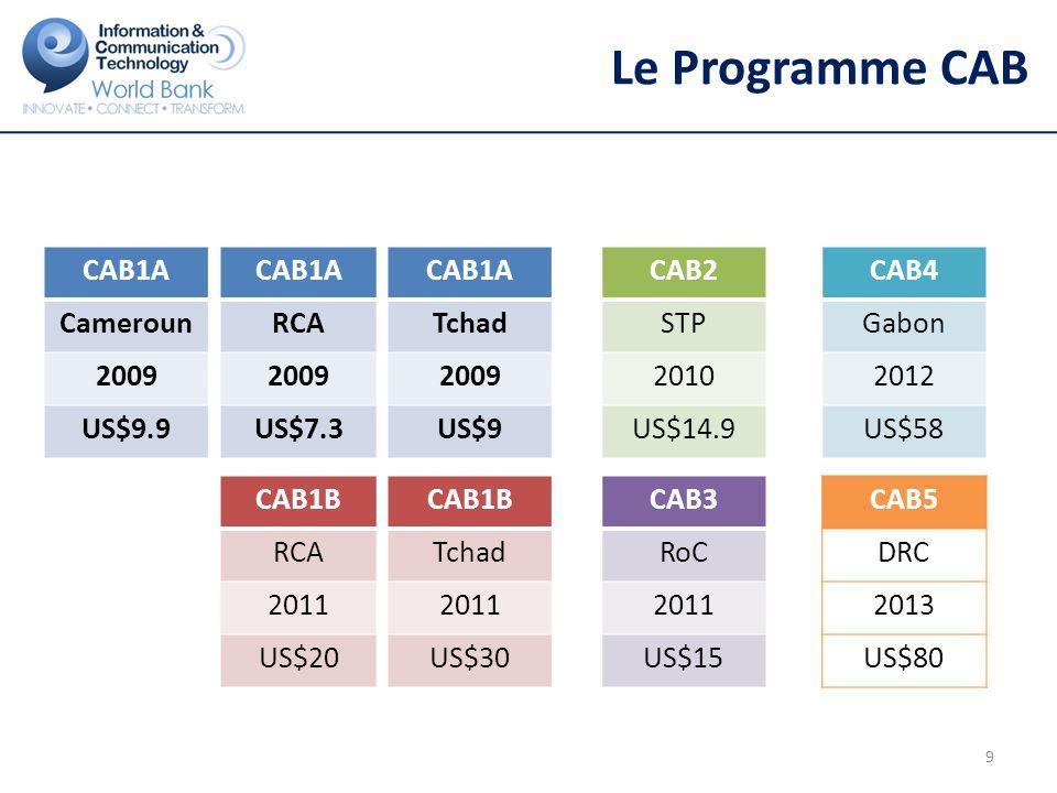 CAB au Tchad: Lier le réseau au Soudan, au Nigéria et à la RCA et sinterconnecter à SITCOM
