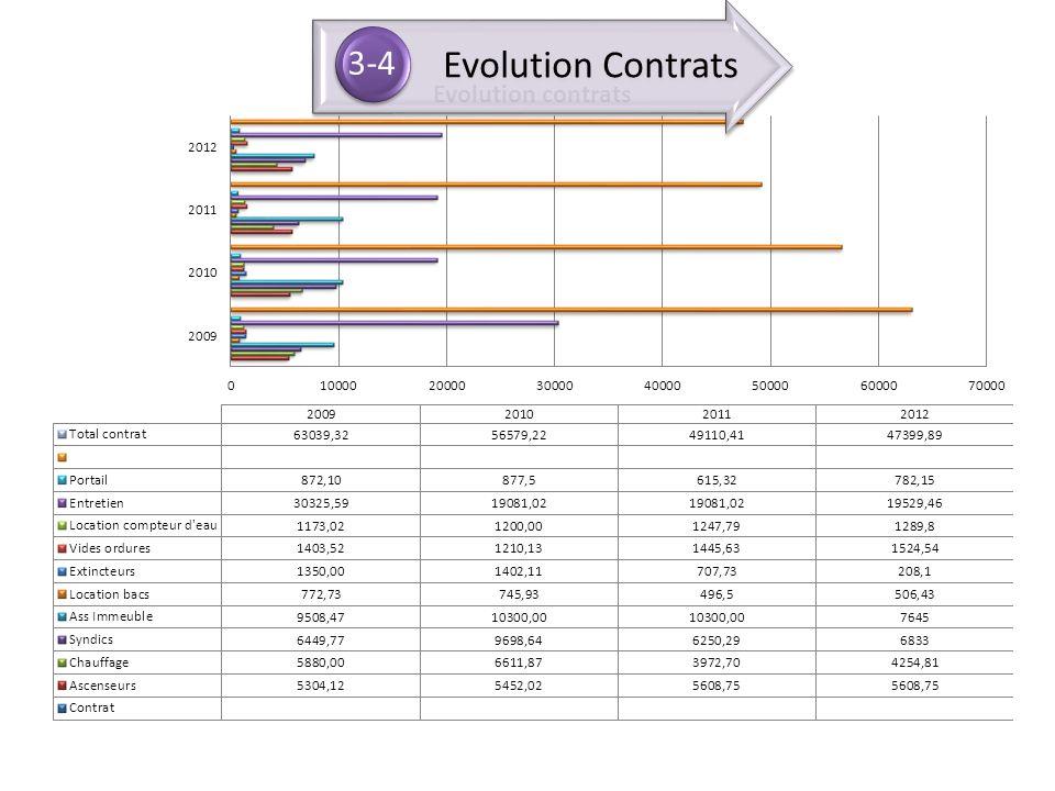Evolution Contrats 3-4