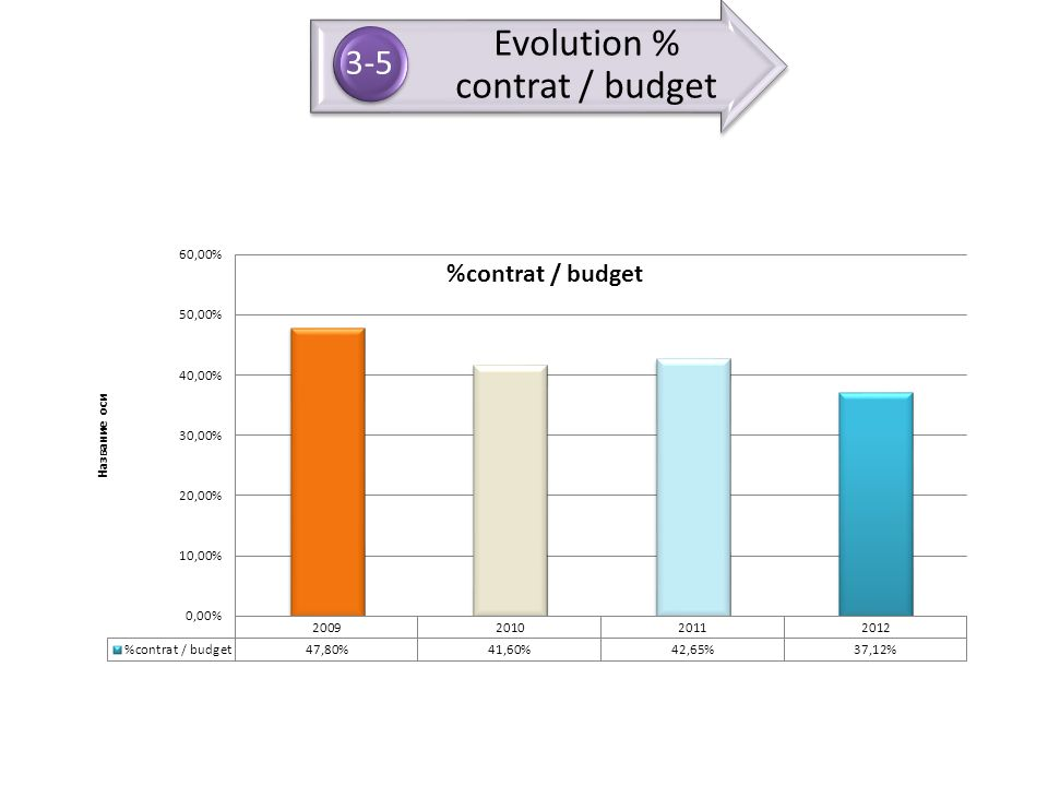 Evolution % contrat / budget 3-5