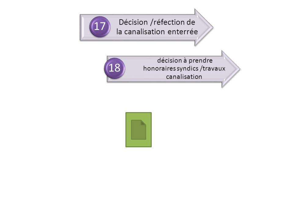 Décision /réfection de la canalisation enterrée 17 décision à prendre honoraires syndics /travaux canalisation 18