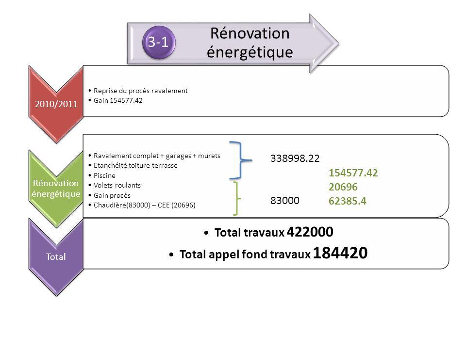 2010/2011 Reprise du procès ravalement Gain 154577.42 Rénovation énergétique Ravalement complet + garages + murets Etanchéité toiture terrasse Piscine