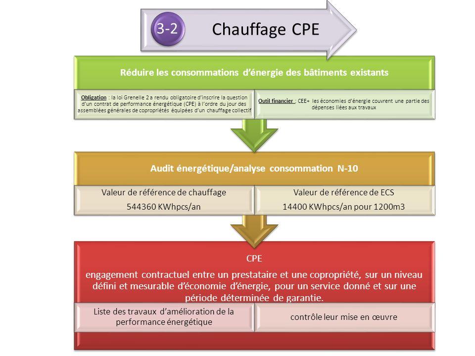 CPE engagement contractuel entre un prestataire et une copropriété, sur un niveau défini et mesurable déconomie dénergie, pour un service donné et sur