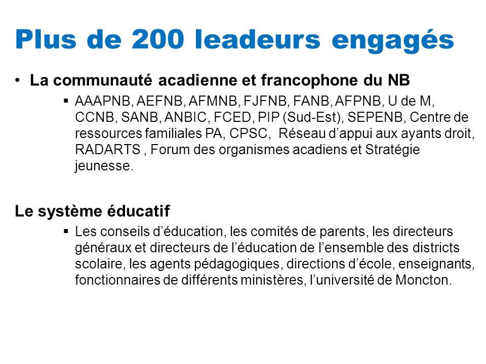 Plus de 200 leadeurs engagés La communauté acadienne et francophone du NB AAAPNB, AEFNB, AFMNB, FJFNB, FANB, AFPNB, U de M, CCNB, SANB, ANBIC, FCED, P