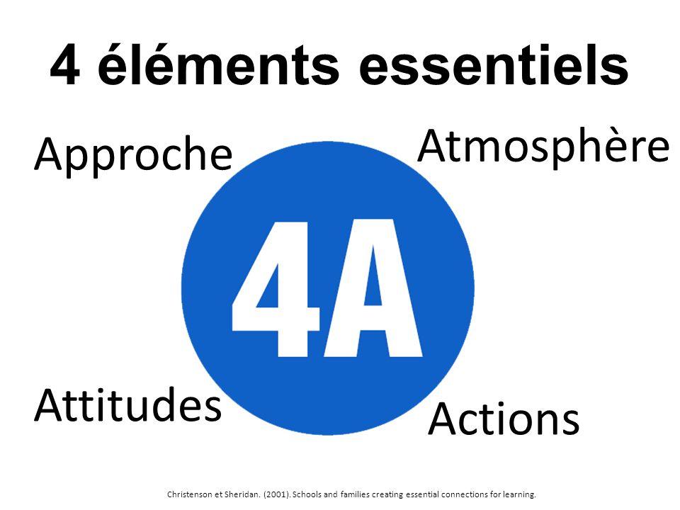 4 éléments essentiels Approche Attitudes Atmosphère Actions Christenson et Sheridan. (2001). Schools and families creating essential connections for l
