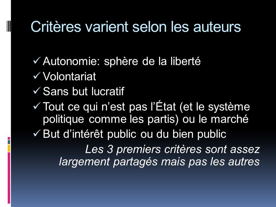 Critères varient selon les auteurs Autonomie: sphère de la liberté Volontariat Sans but lucratif Tout ce qui nest pas lÉtat (et le système politique c