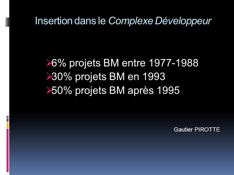 Insertion dans le Complexe Développeur 6% projets BM entre 1977-1988 30% projets BM en 1993 50% projets BM après 1995 Gautier PIROTTE