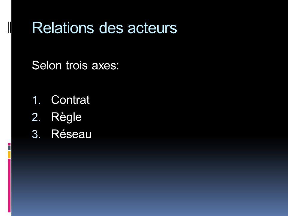 Relations des acteurs Selon trois axes: Contrat Règle Réseau