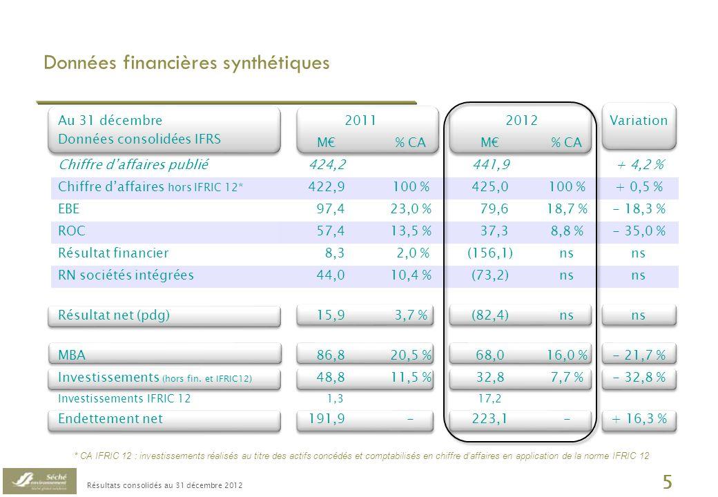 Résultats consolidés au 31 décembre 2012 6 Résilience de lactivité en 2012 au sein dun contexte économique atone Évolution du chiffre daffaires par filière 31/12 M Filière DD : CA à 269,8 M vs.