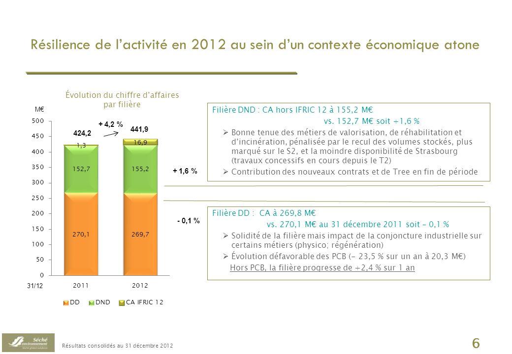 Résultats consolidés au 31 décembre 2012 7 Point bas de la rentabilité opérationnelle brute International Progression de lEBE en lien avec le bon niveau dactivité, notamment en Amérique Latine Données consolidées IFRS France (95% de lEBE) Recul de lEBE par rapport à 2011: Évolution du mix activités : (9,4) M Facteurs exogènes et/ou ponctuels : (8,3) M Au 31 décembre En M 20112012 ConsolidéFranceIntern al ConsolidéFranceIntern al CA hors IFRIC 12422,9398,024,9425,0398,526,5 EBE 97,4 94,8 2,6 79,6 75,83,8 Soit en % du CA23,0 %23,8 %10,5 %18,7 %19,0 %14,2 %