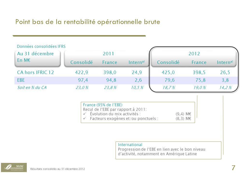 Résultats consolidés au 31 décembre 2012 8 Accentuation des effets mix Poids des facteurs exogènes et/ou ponctuels EBE 2011 79,6 Données consolidées en M EBE 2012 Mix activités 97,4 Au 31/12 (1,2) Climatologie février dont PCB : (1,4) (2,2) Divers Facteurs exogènes et/ou ponctuels (9,4) dont volumes stockage : (4,4) dont marchés industriels : (3,1) (4,8) Disponibilité outils incinération dont Strasbourg : (2,7)