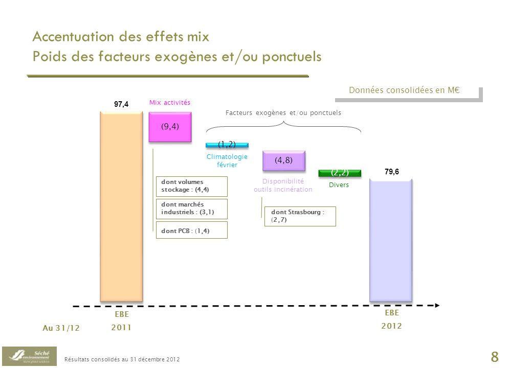 Résultats consolidés au 31 décembre 2012 9 Au 31 décembre20112012Variation M% CAM CA hors IFRIC 12422,8100 %425,0100 %+ 0,5 % EBE97,423,0 %79,618,7 %- 18,3 % ROC57,413,6 %37,38,8 %- 35,0 % RO55,213,1 %28,96,8 %- 47,6 % Résultat opérationnel : provision pour litige fiscal Valls Quimica Données consolidées IFRS 57,4 ROC 31/12/2011 EBE Autres charges op.