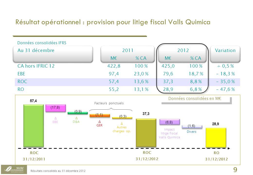 Résultats consolidés au 31 décembre 2012 10 Résultat financier impacté par la provision sur OC Hime Données consolidées IFRS en M Hausse du coût de la dette à 5,17 % (vs.