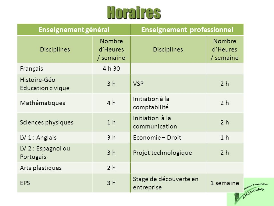 Horaires Enseignement généralEnseignement professionnel Disciplines Nombre dHeures / semaine Disciplines Nombre dHeures / semaine Français4 h 30 Histo