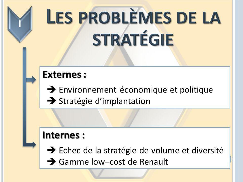 Externes : Environnement économique et politique Stratégie dimplantation Internes : Echec de la stratégie de volume et diversité Gamme low–cost de Ren