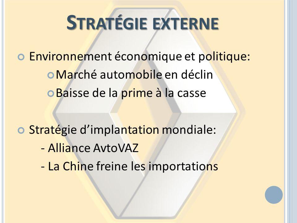 S TRATÉGIE EXTERNE Environnement économique et politique: Marché automobile en déclin Baisse de la prime à la casse Stratégie dimplantation mondiale: