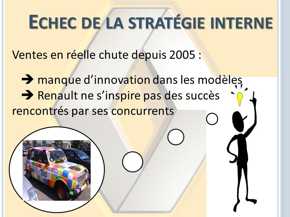 E CHEC DE LA STRATÉGIE INTERNE Ventes en réelle chute depuis 2005 : manque dinnovation dans les modèles Renault ne sinspire pas des succès rencontrés