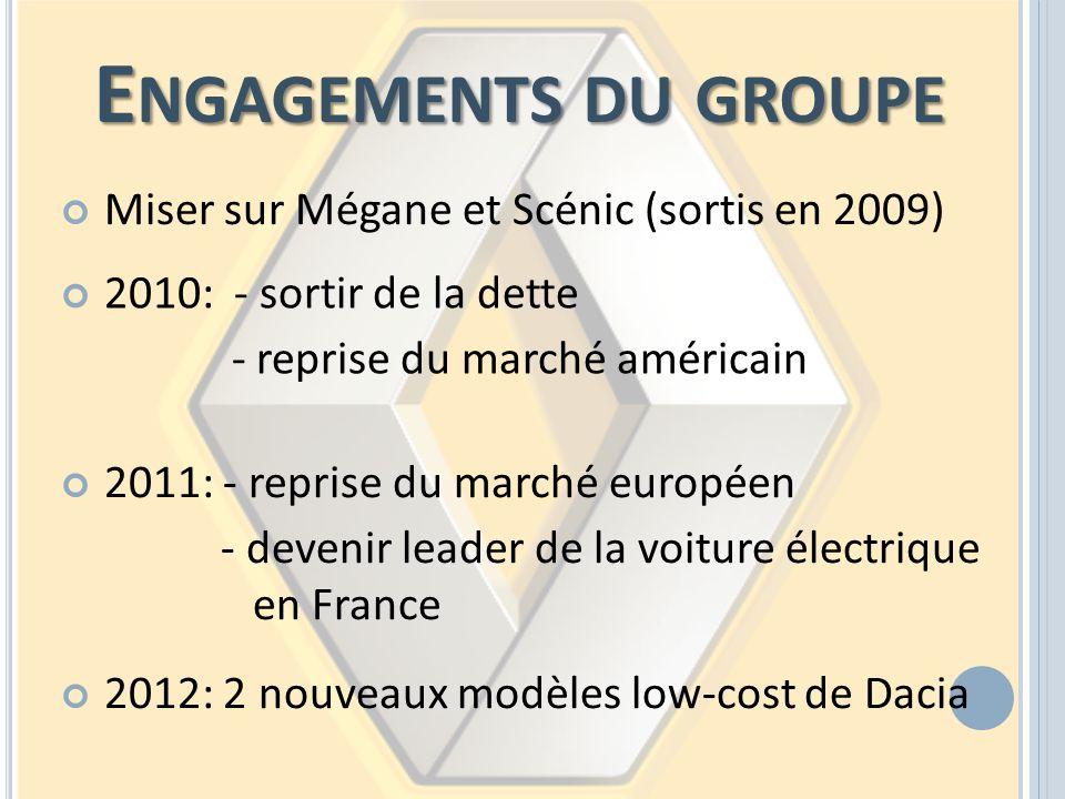 E NGAGEMENTS DU GROUPE 2010: - sortir de la dette - reprise du marché américain 2011: - reprise du marché européen - devenir leader de la voiture élec