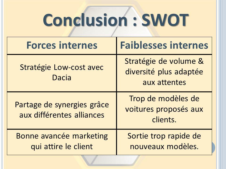 Forces internesFaiblesses internes Stratégie Low-cost avec Dacia Stratégie de volume & diversité plus adaptée aux attentes Partage de synergies grâce