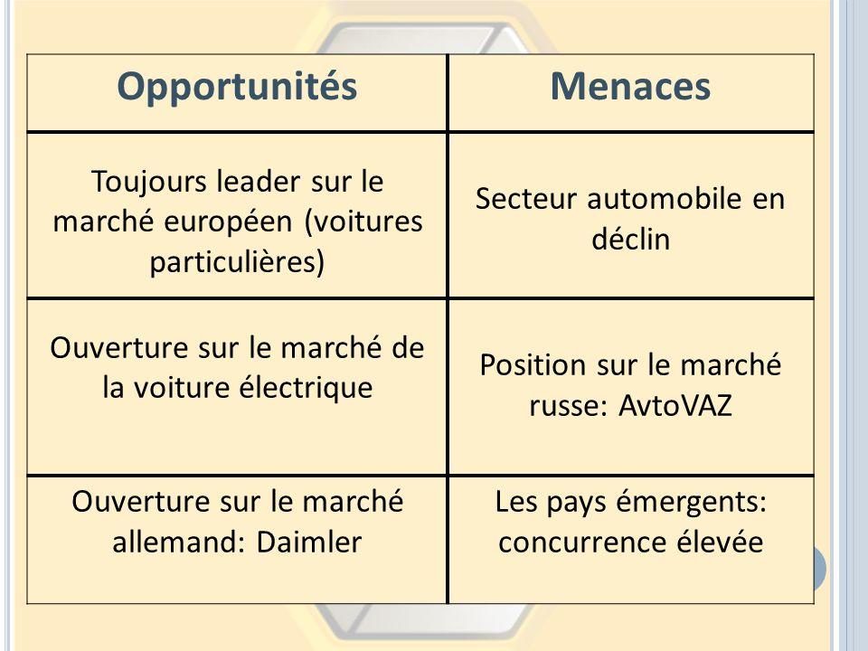 OpportunitésMenaces Toujours leader sur le marché européen (voitures particulières) Secteur automobile en déclin Ouverture sur le marché de la voiture