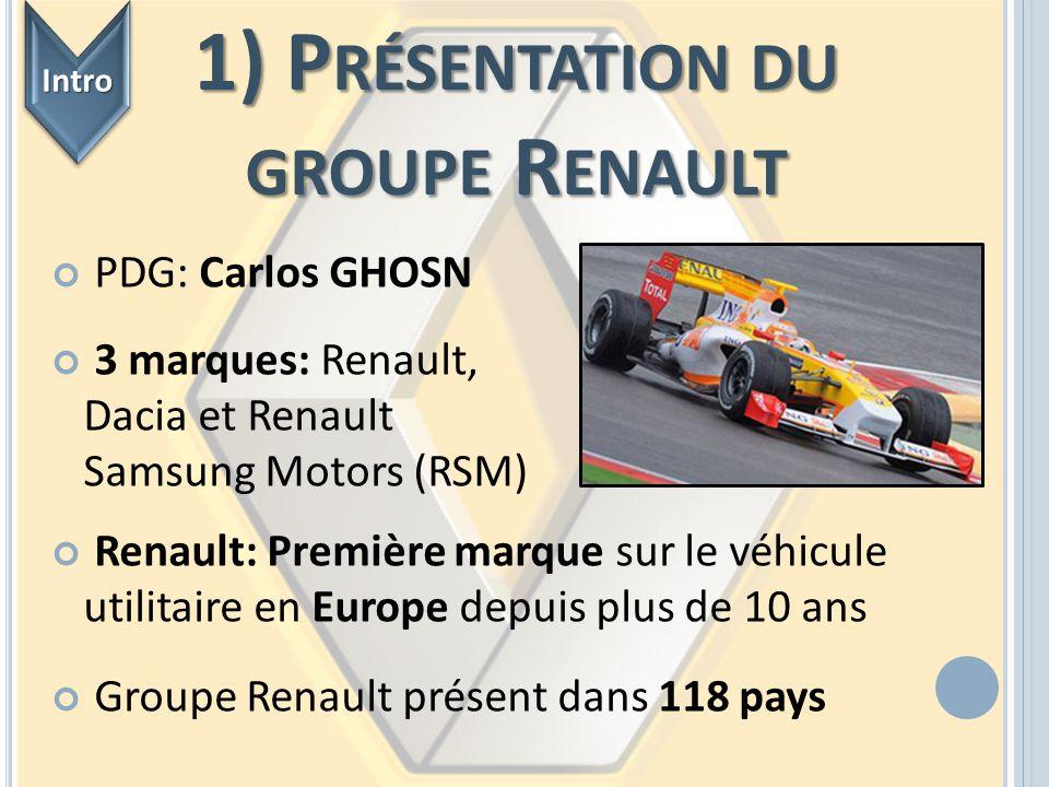 PDG: Carlos GHOSN 3 marques: Renault, Dacia et Renault Samsung Motors (RSM) 1) P RÉSENTATION DU GROUPE R ENAULT IntroIntro Renault: Première marque su