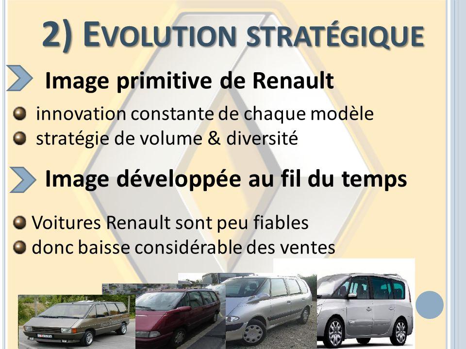 2) E VOLUTION STRATÉGIQUE Image primitive de Renault innovation constante de chaque modèle stratégie de volume & diversité Image développée au fil du