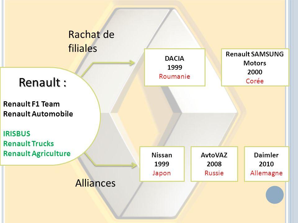 DACIA 1999 Roumanie Renault SAMSUNG Motors 2000 Corée Daimler 2010 Allemagne AvtoVAZ 2008 Russie Nissan 1999 Japon Rachat de filiales Alliances Renaul