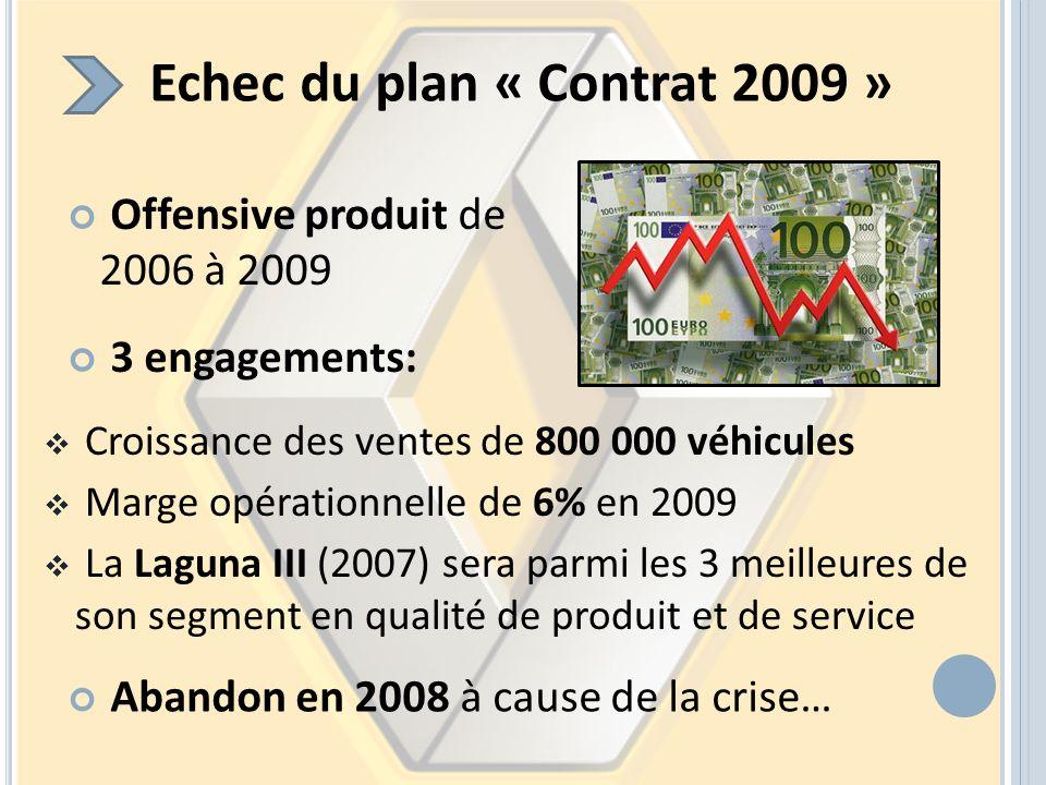 Echec du plan « Contrat 2009 » Offensive produit de 2006 à 2009 3 engagements: Croissance des ventes de 800 000 véhicules Marge opérationnelle de 6% e