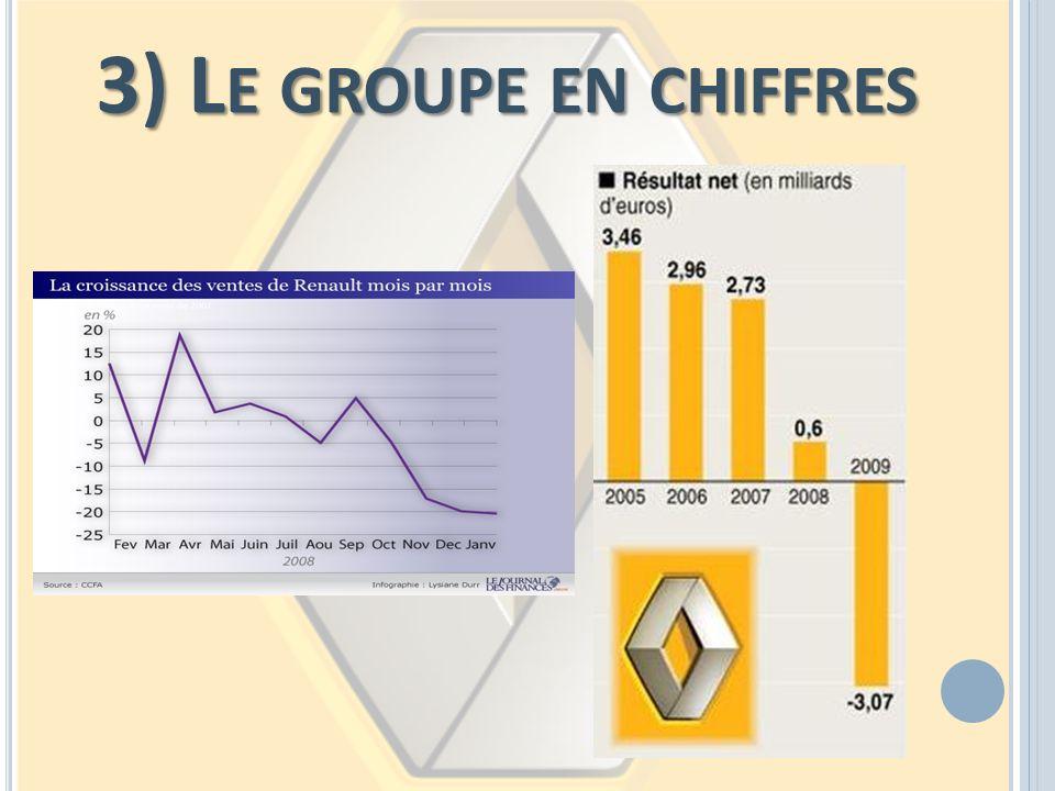 3) L E GROUPE EN CHIFFRES