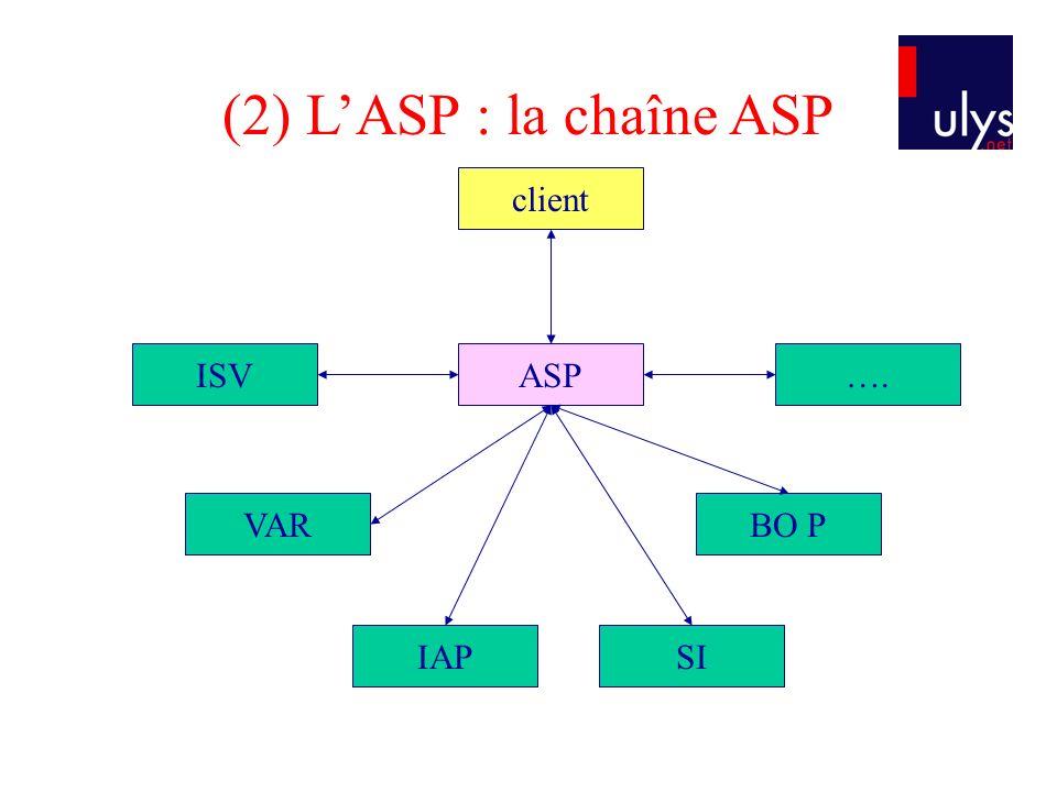 client ASPISV VAR IAPSI BO P …. (2) LASP : la chaîne ASP