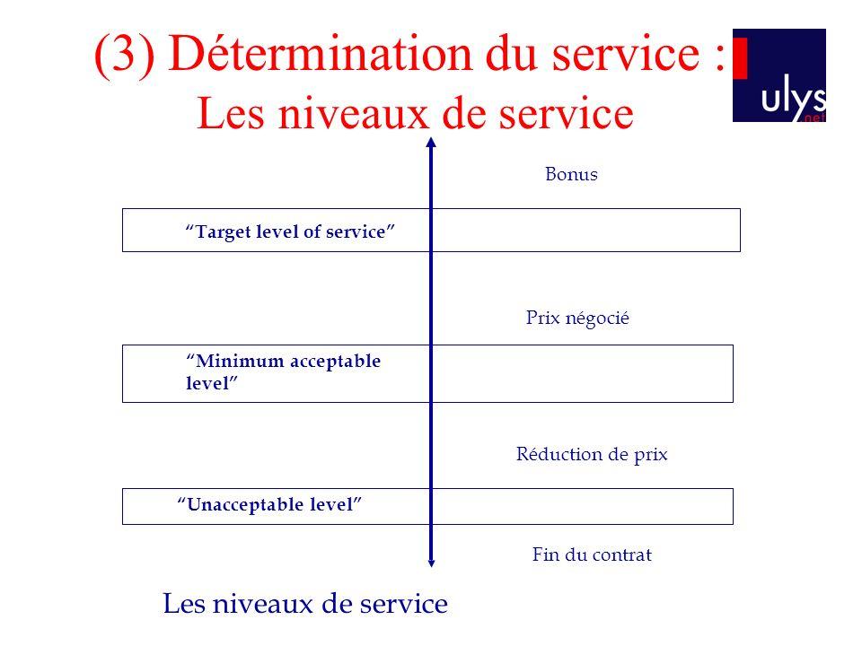 (3) Détermination du service : Les niveaux de service Target level of service Minimum acceptable level Unacceptable level Bonus Prix négocié Réduction