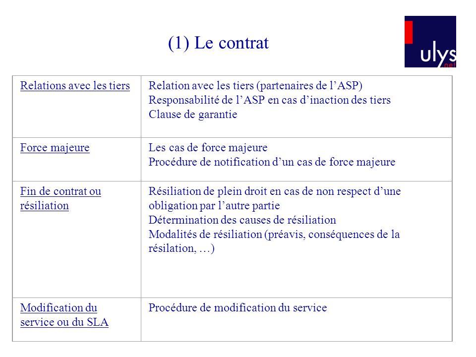 Relations avec les tiersRelation avec les tiers (partenaires de lASP) Responsabilité de lASP en cas dinaction des tiers Clause de garantie Force majeu