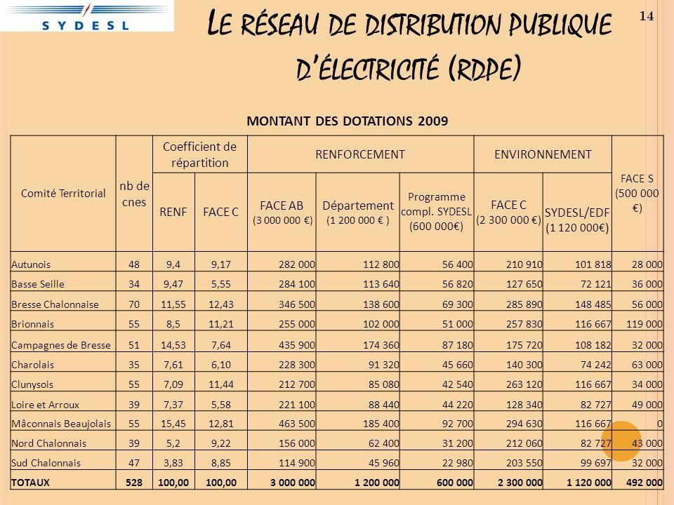 L E RÉSEAU DE DISTRIBUTION PUBLIQUE D ÉLECTRICITÉ ( RDPE ) MONTANT DES DOTATIONS 2009 Comité Territorial nb de cnes Coefficient de répartition RENFORCEMENTENVIRONNEMENT FACE S (500 000 ) RENFFACE C FACE AB (3 000 000 ) Département (1 200 000 ) Programme compl.