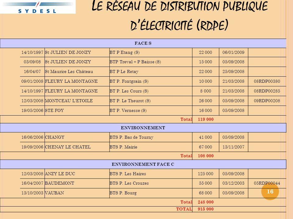 16 FACE S 14/10/1997St JULIEN DE JONZYBT P Etang (S)22 00006/01/2009 03/09/08St JULIEN DE JONZYBTP Treval + P Baisse (S)15 00005/09/2008 16/04/07St Maurice Les ChâteauBT P Le Retay22 00025/09/2008 09/01/2008FLEURY LA MONTAGNEBT P.