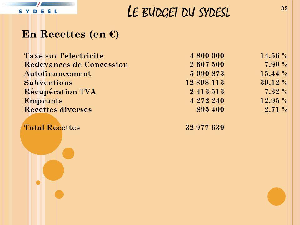 L E BUDGET DU SYDESL En Recettes (en ) 33 Taxe sur lélectricité Redevances de Concession Autofinancement Subventions Récupération TVA Emprunts Recettes diverses Total Recettes 4 800 000 2 607 500 5 090 873 12 898 113 2 413 513 4 272 240 895 400 32 977 639 14,56 % 7,90 % 15,44 % 39,12 % 7,32 % 12,95 % 2,71 %