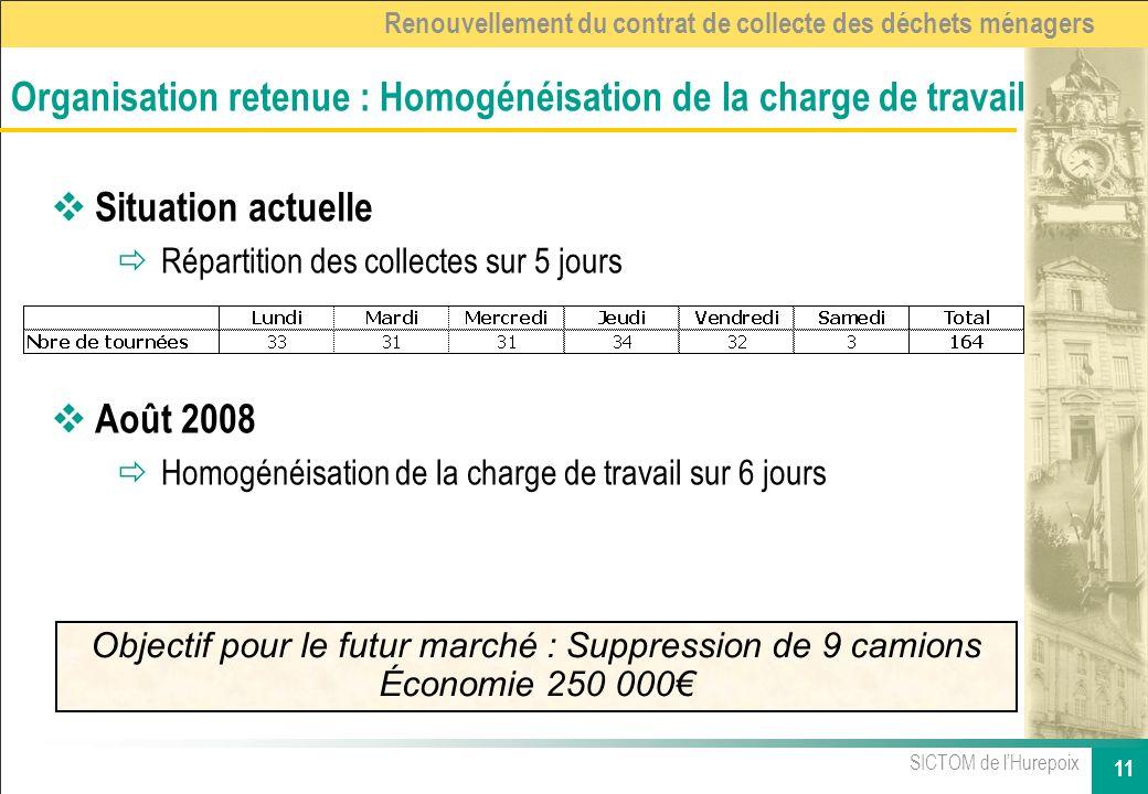 SICTOM de lHurepoix 11 Renouvellement du contrat de collecte des déchets ménagers Situation actuelle ðRépartition des collectes sur 5 jours Août 2008