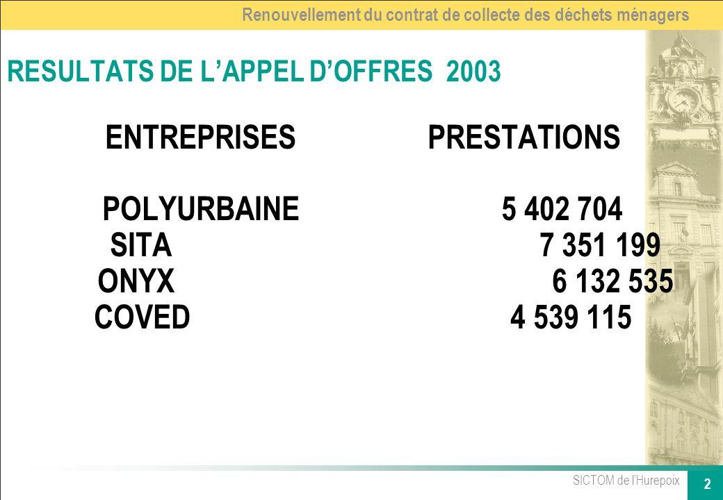 SICTOM de lHurepoix 2 Renouvellement du contrat de collecte des déchets ménagers RESULTATS DE LAPPEL DOFFRES 2003 ENTREPRISES PRESTATIONS POLYURBAINE