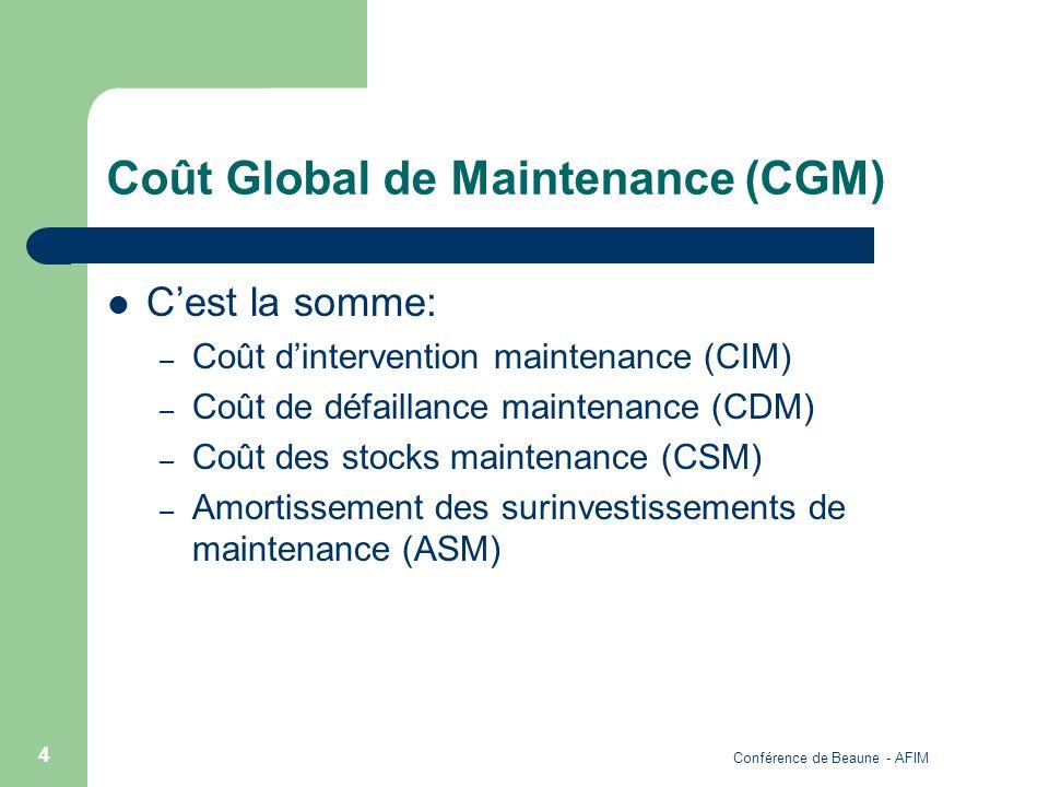 Conférence de Beaune - AFIM 4 Coût Global de Maintenance (CGM) Cest la somme: – Coût dintervention maintenance (CIM) – Coût de défaillance maintenance