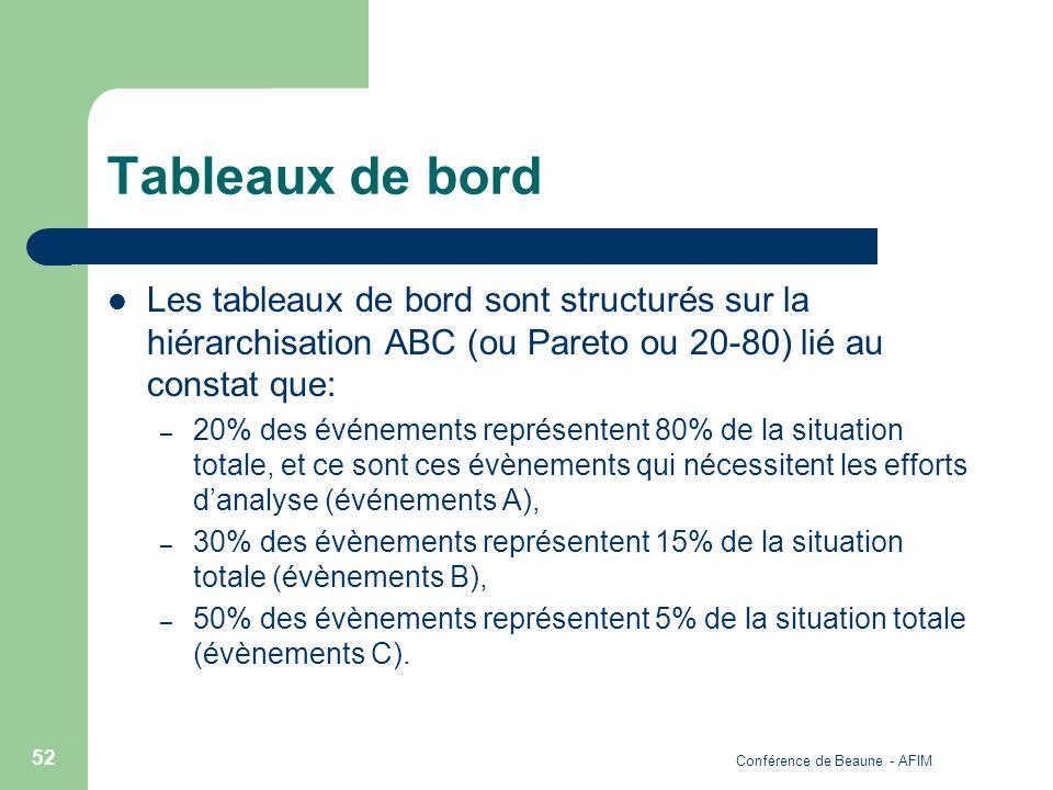 Conférence de Beaune - AFIM 52 Tableaux de bord Les tableaux de bord sont structurés sur la hiérarchisation ABC (ou Pareto ou 20-80) lié au constat qu