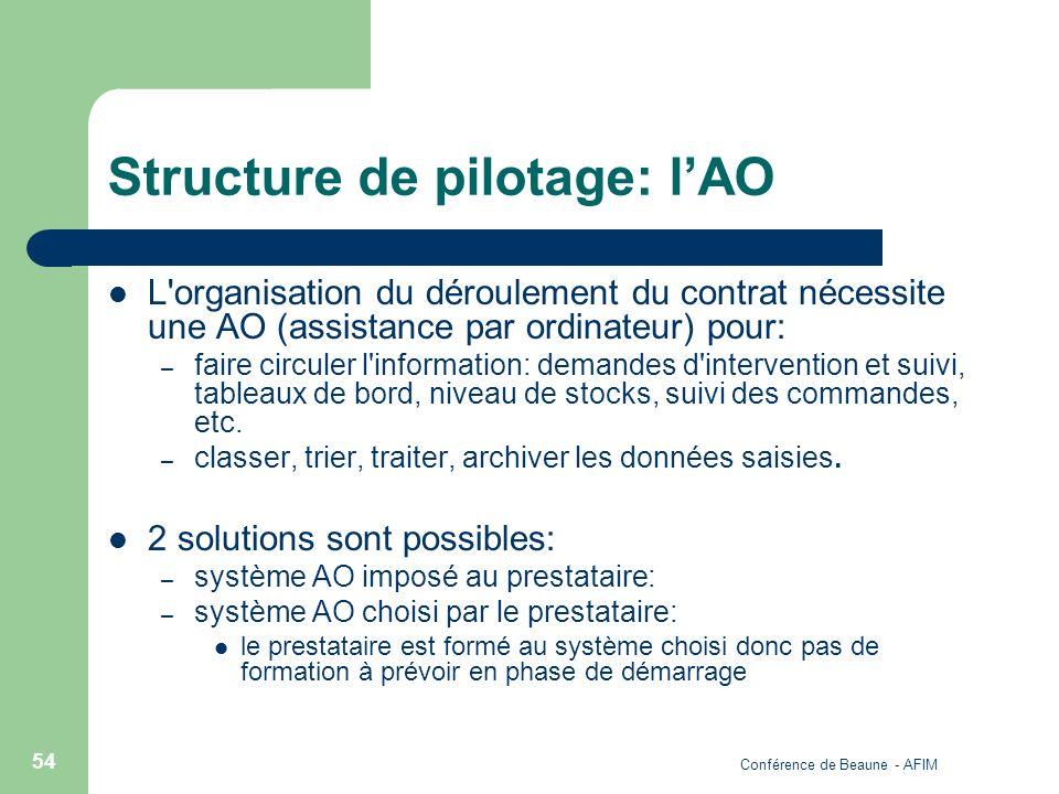 Conférence de Beaune - AFIM 54 Structure de pilotage: lAO L'organisation du déroulement du contrat nécessite une AO (assistance par ordinateur) pour: