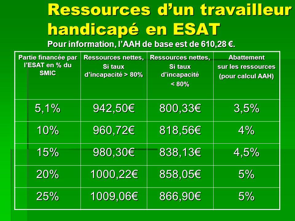 Ressources dun travailleur handicapé en ESAT Pour information, lAAH de base est de 610,28.