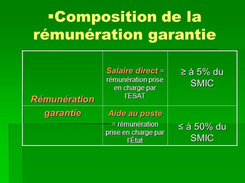 Composition de la rémunération garantie Rémunération Salaire direct = rémunération prise en charge par lESAT à 5% du SMIC à 5% du SMIC garantie Aide au poste = rémunération prise en charge par lÉtat à 50% du SMIC à 50% du SMIC