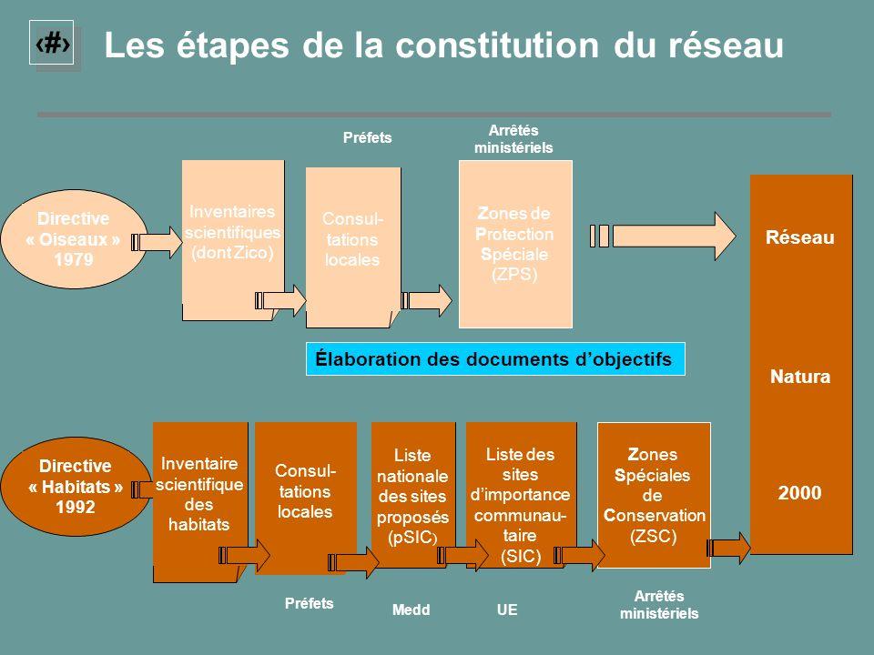 2 Zones Spéciales de Conservation (ZSC) Consul- tations locales Directive « Habitats » 1992 Liste nationale des sites proposés (pSIC ) Liste des sites
