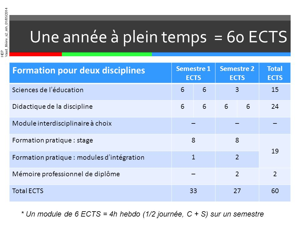 HEP Vaud_filière_s2_mh_01/05/2014 Une année à plein temps = 60 ECTS * Un module de 6 ECTS = 4h hebdo (1/2 journée, C + S) sur un semestre Formation po