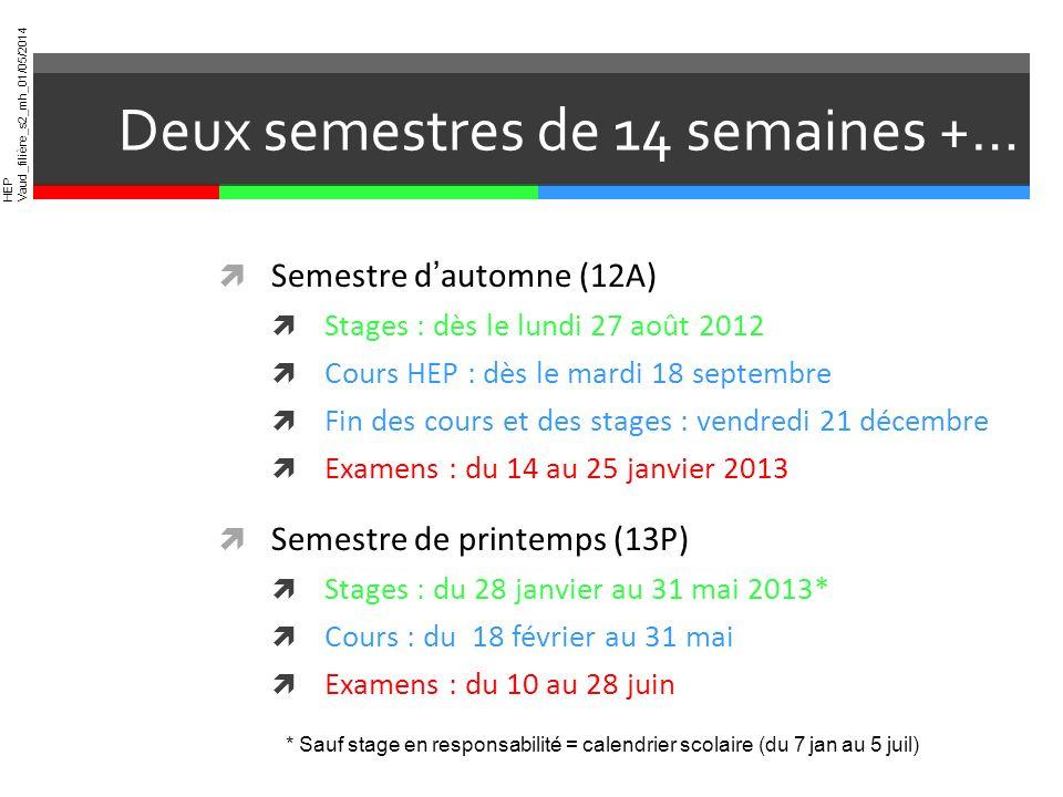 HEP Vaud_filière_s2_mh_01/05/2014 Deux semestres de 14 semaines +… Semestre dautomne (12A) Stages : dès le lundi 27 août 2012 Cours HEP : dès le mardi