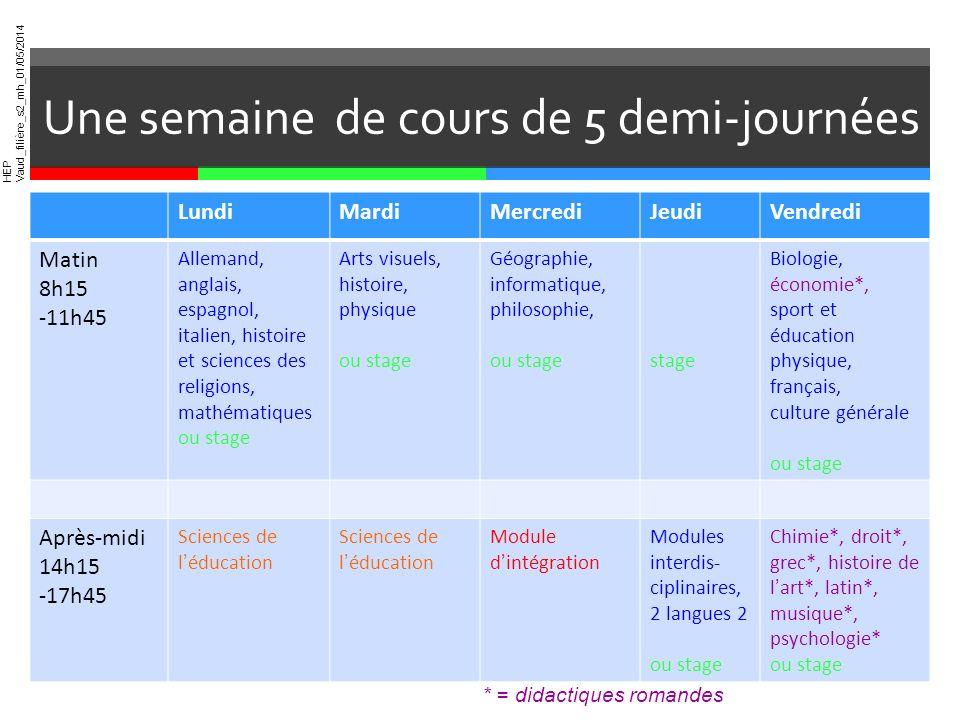 HEP Vaud_filière_s2_mh_01/05/2014 Une semaine de cours de 5 demi-journées LundiMardiMercrediJeudiVendredi Matin 8h15 -11h45 Allemand, anglais, espagno
