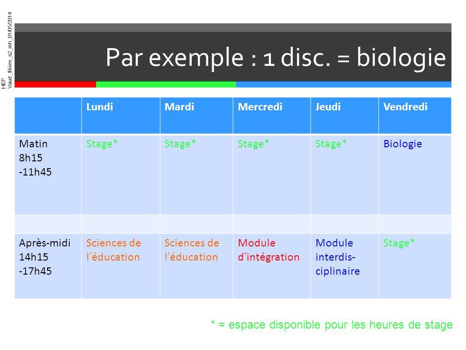 HEP Vaud_filière_s2_mh_01/05/2014 Par exemple : 1 disc. = biologie LundiMardiMercrediJeudiVendredi Matin 8h15 -11h45 Stage* Biologie Après-midi 14h15
