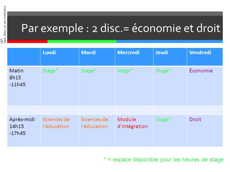 HEP Vaud_filière_s2_mh_01/05/2014 Par exemple : 2 disc.= économie et droit LundiMardiMercrediJeudiVendredi Matin 8h15 -11h45 Stage* Économie Après-mid