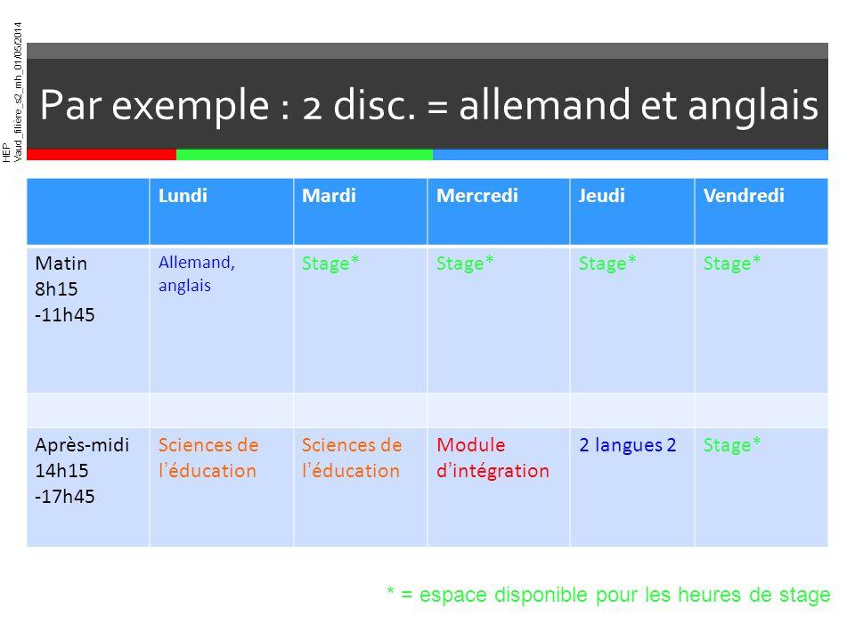 HEP Vaud_filière_s2_mh_01/05/2014 Par exemple : 2 disc. = allemand et anglais LundiMardiMercrediJeudiVendredi Matin 8h15 -11h45 Allemand, anglais Stag